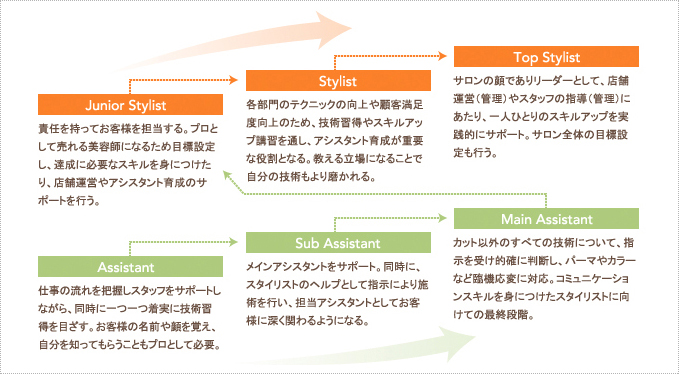 Skill Up System Flow